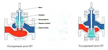 Регулятор давления прямого действия после себя, НО, с сервоприводом